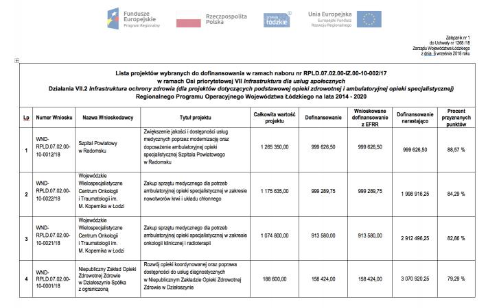 Kolejne środki unijne dla szpitala