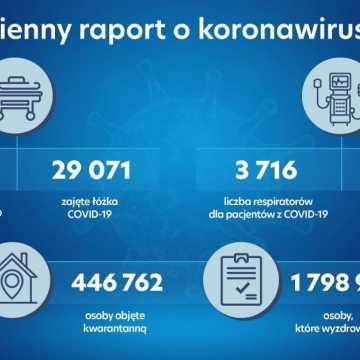 W Łódzkiem odnotowano 1580 zakażeń koronawirusem, w pow. radomszczańskim – 76