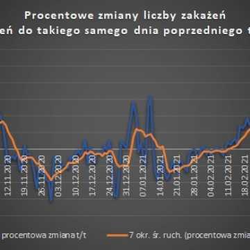 W Łódzkiem odnotowano 1290 zakażeń koronawirusem, w pow. radomszczańskim – 63