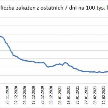 W Łódzkiem odnotowano 1548 zakażeń koronawirusem, w pow. radomszczańskim - 133