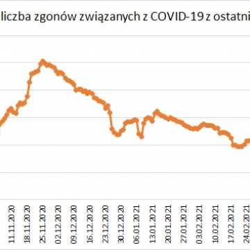 W Łódzkiem odnotowano 1378 zakażeń koronawirusem, w pow. radomszczańskim - 38