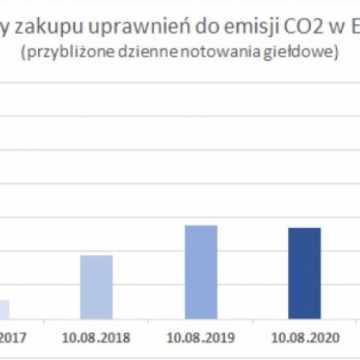 Zmiana taryfy dla ciepła w Radomsku