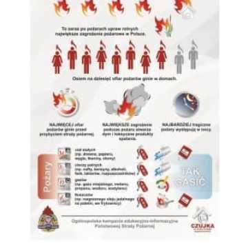 Kampania strażaków - czad zabija