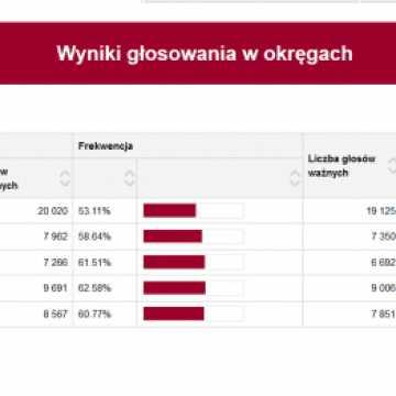 Nowy skład Rady Powiatu Radomszczańskiego