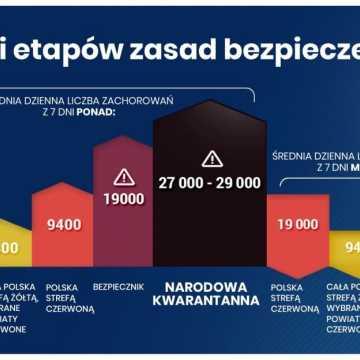 Lockdown przy średniej zakażeń 27-29 tysięcy dziennie