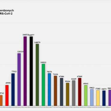 W Łódzkiem odnotowano 929 zakażeń koronawirusem, w pow. radomszczańskim – 52