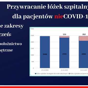 COVID-19 w Łódzkiem. Jaka jest sytuacja i plany?