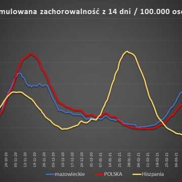 W Łódzkiem odnotowano 1093 zakażeń koronawirusem, w pow. radomszczańskim - 43