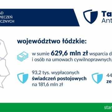 Tarcza Antykryzysowa z ZUS w Łódzkiem na niemal 630 mln zł