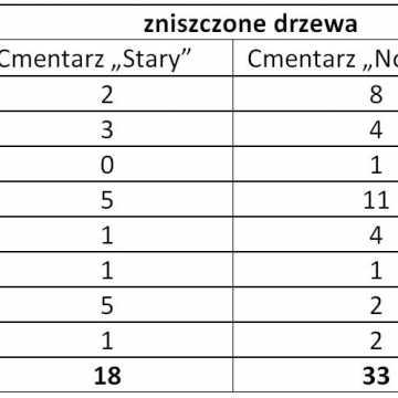 Na radomszczańskich cmentarzach w ostatnich latach zostało zniszczonych 55 drzew. Alarmuje Ernest Rudnicki