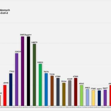 W Łódzkiem odnotowano 837 zakażeń koronawirusem, w pow. radomszczańskim - 45